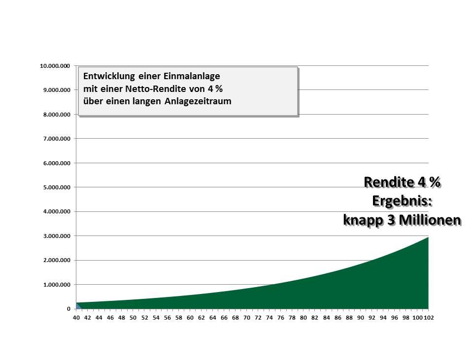 02 Grundsatzbeispiel mit 4 Prozent Rendite ohne Entnahmen