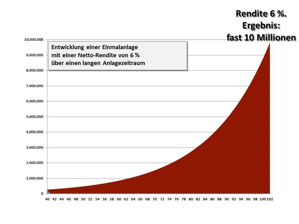 03 Grundsatzbeispiel mit 6 Prozent Rendite ohne Entnahmen