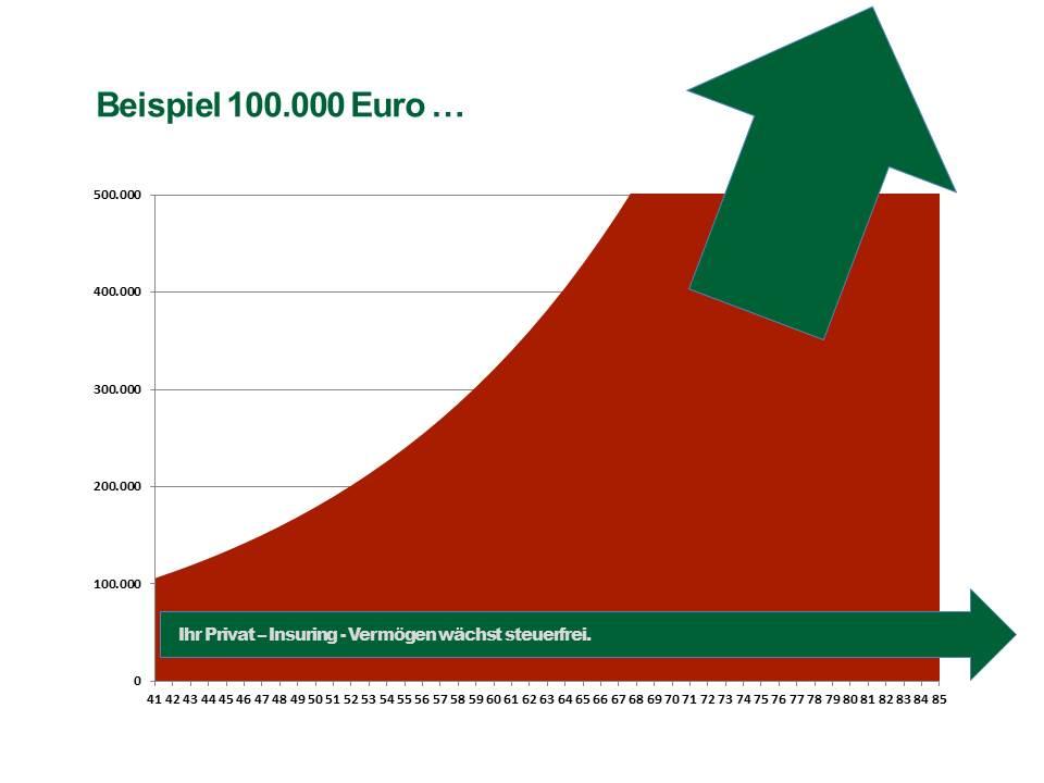 Angenommen, Sie starten einen Private-Insuring-Vertrag im Alter von 40 Jahren mit einer Einmalzahlung von Euro 100.000 ...