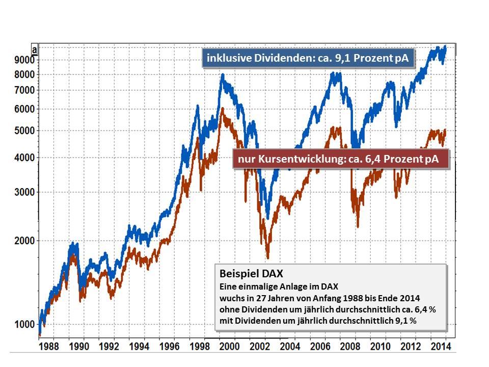 Eine Investition in deutschen Aktien (hier am Beispiel des DAX dargestellt)