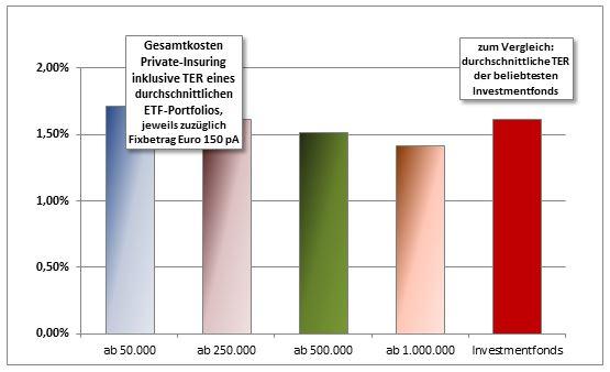 Gesamtkosten eines Private-Insuring-Vertrags für Anleger mit Beratungsbedarf
