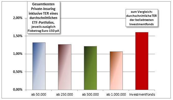 Gesamtkosten eines Private-Insuring-Vertrags für erfahrene Anleger