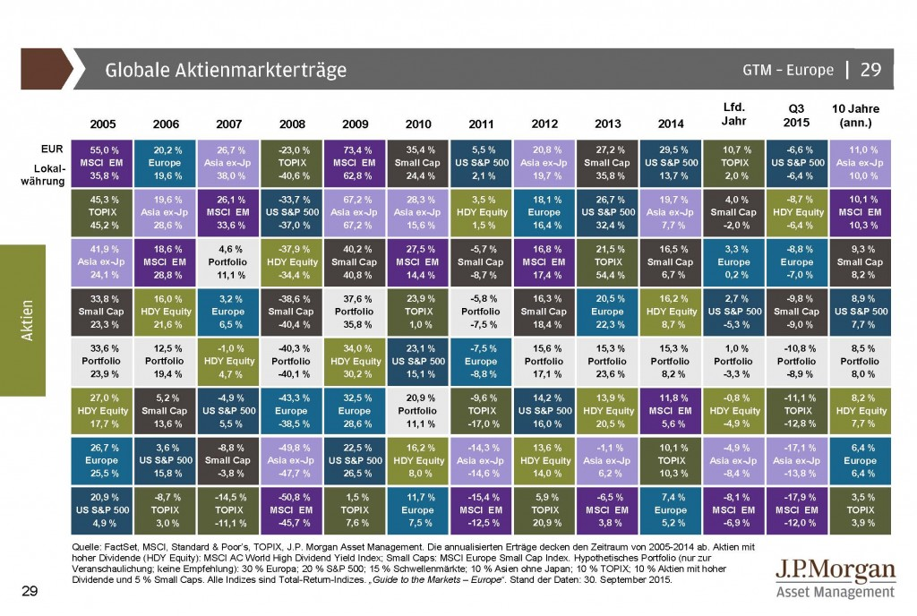 Globale Aktienmarkterträge 2005 bis Sept 2015 - Guide to the Markets_Seite_29