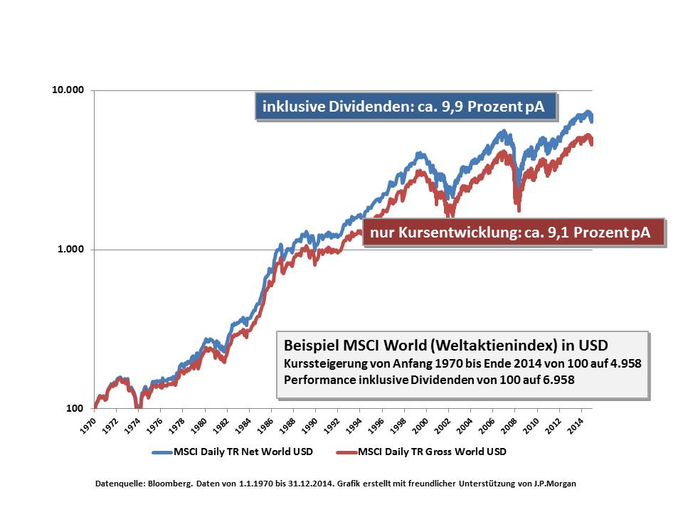 MSCI Welt - Performance 1970 bis Ende 2014 mit und ohne Dividenden