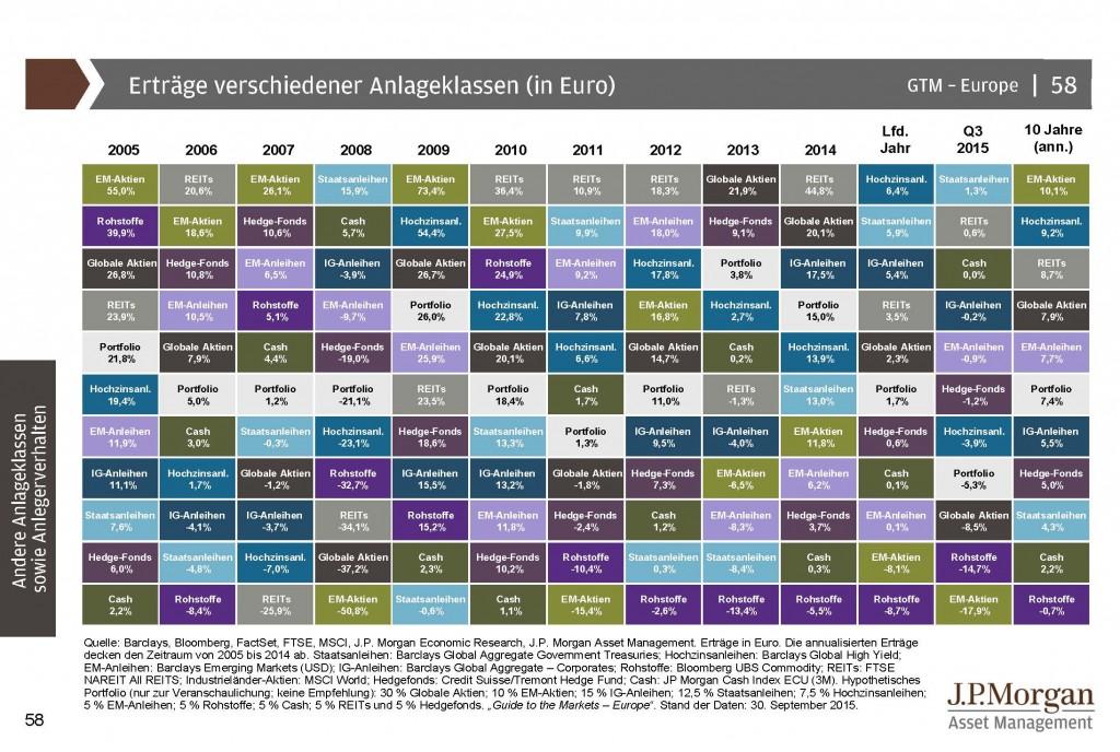 Verschiedene Anlageklassen 2005 bis Sept 2015 Guide to the Markets_Seite_58