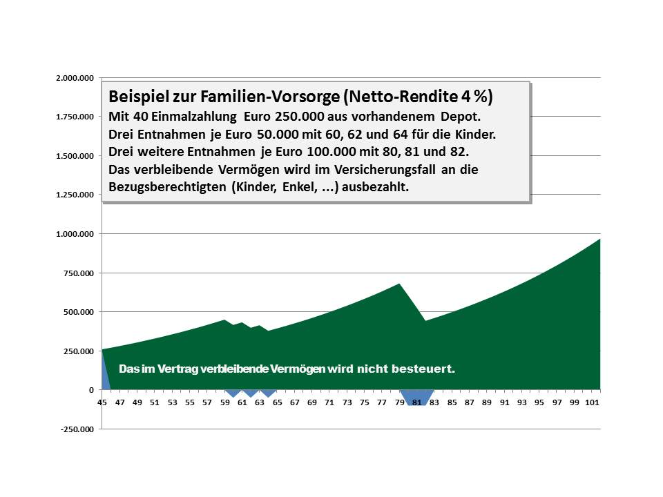 07 Familienvorsorge Netto-Rendite 4 Prozent