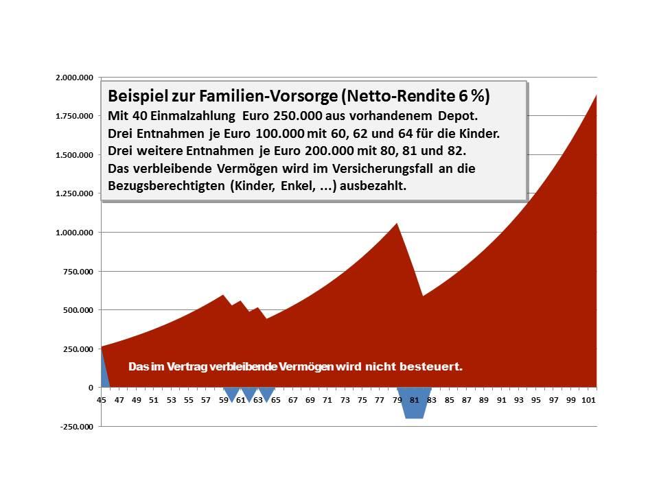08 Familienvorsorge Netto-Rendite 6 Prozent
