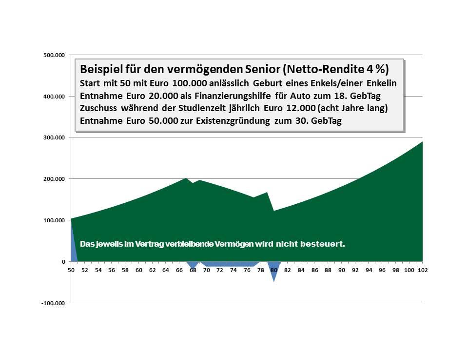 09 Senior Netto-Rendite 4 Prozent