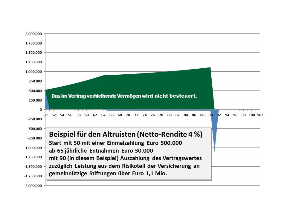 11 Altruist Netto-Rendite 4 Prozent