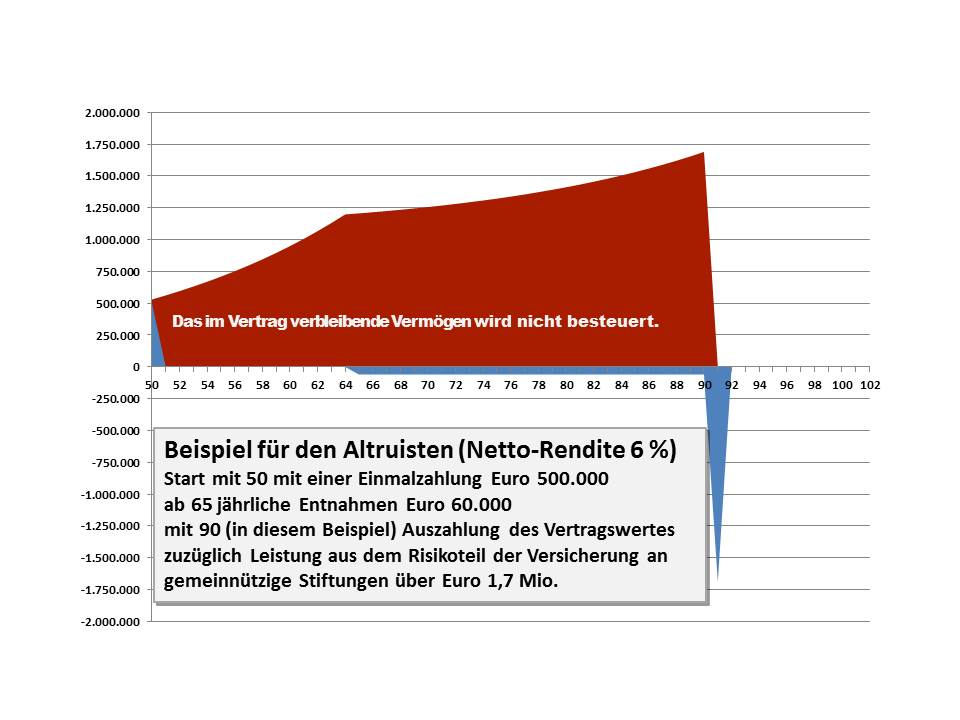12 Altruist Netto-Rendite 6 Prozent