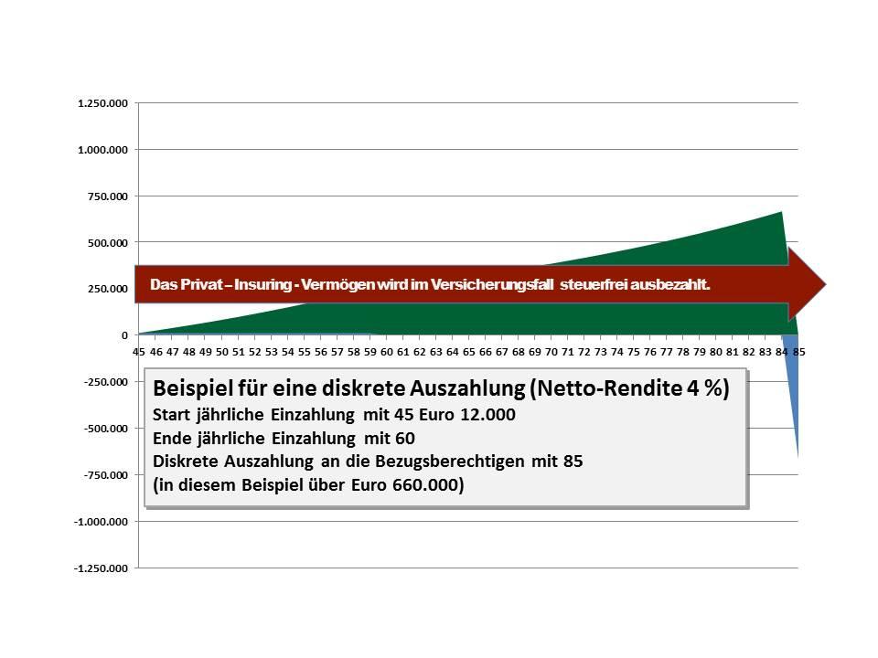15 Diskrete Auszahlung Netto-Rendite 4 Prozent