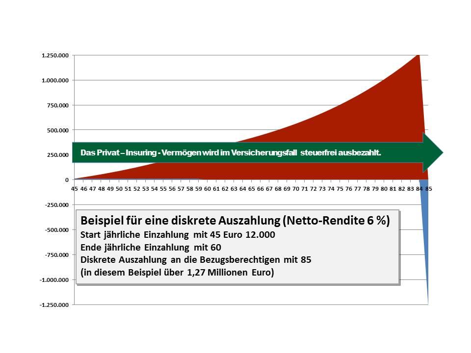 16 Diskrete Auszahlung Netto-Rendite 6 Prozent