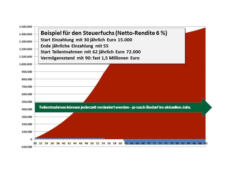 18 Steuerfuchs Netto-Rendite 6 Prozent