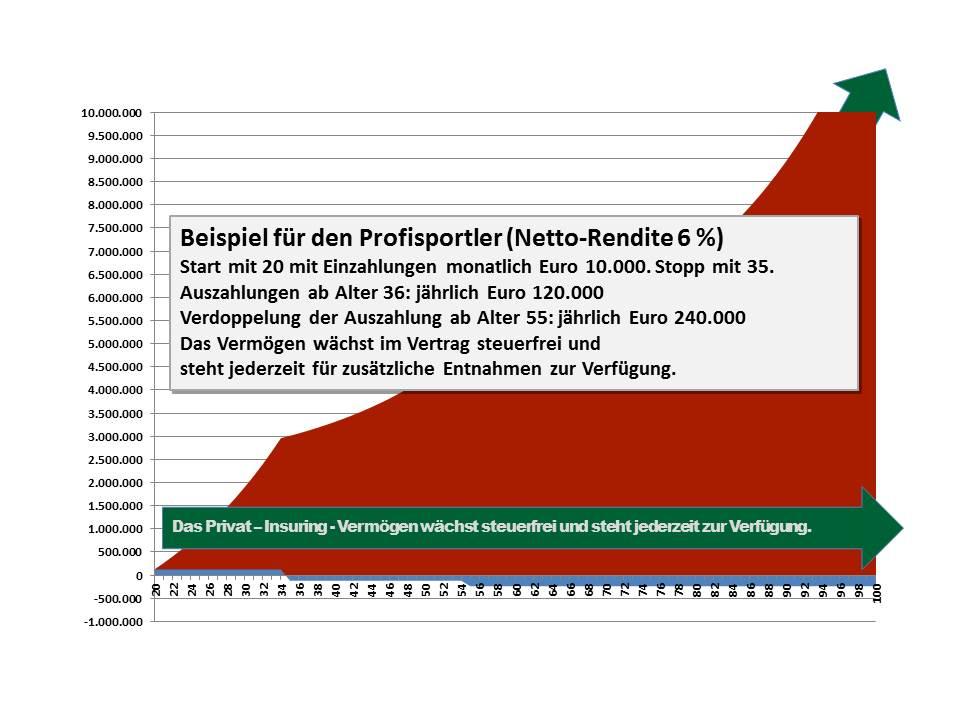 20 Profisportler Netto-Rendite 6 Prozent