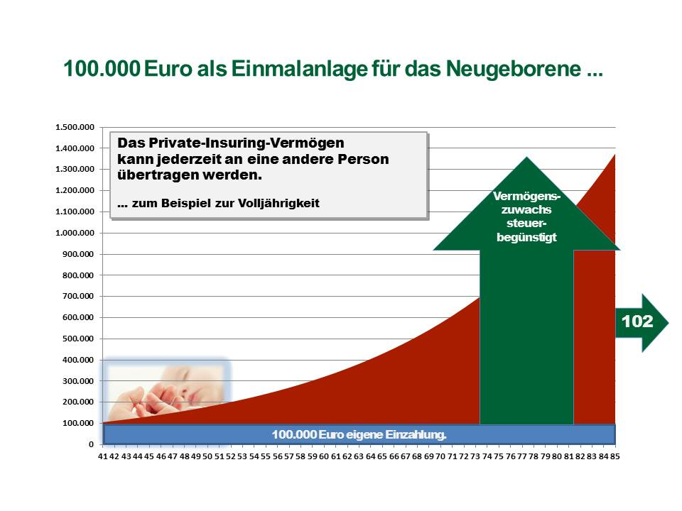 Private-Insuring-Einmalanlage-fuer-Enkel
