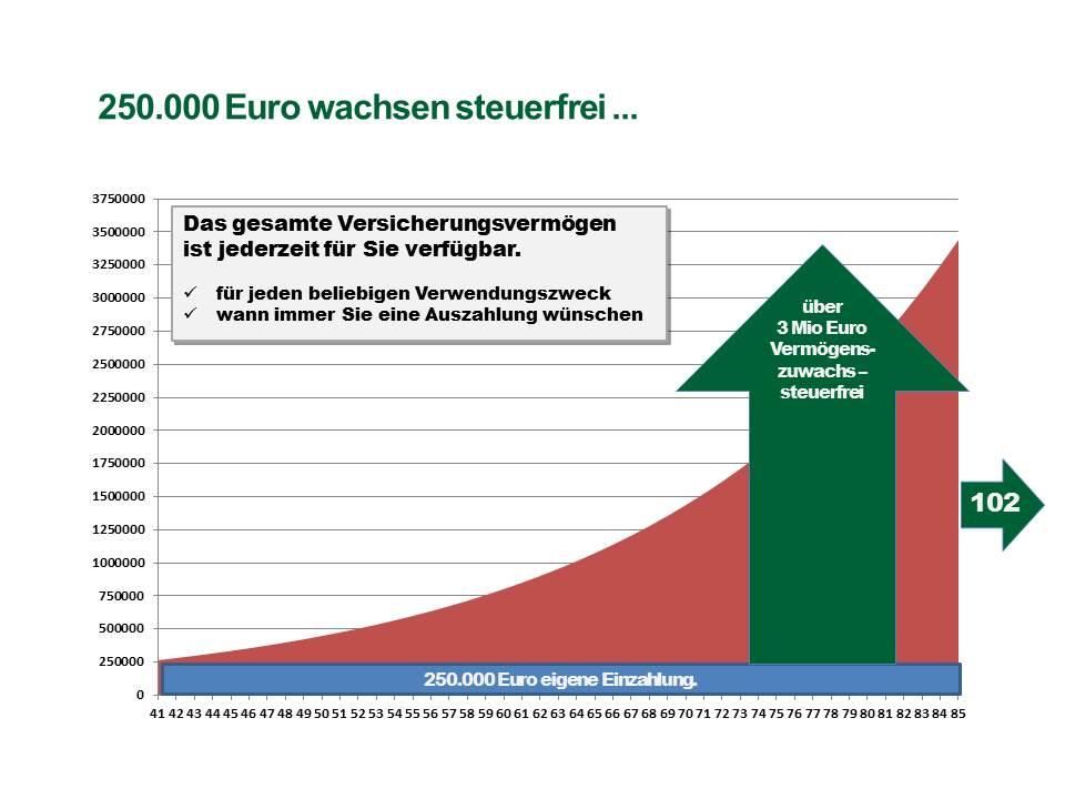 Private Insuring - 250T Euro wachsen steuerfrei