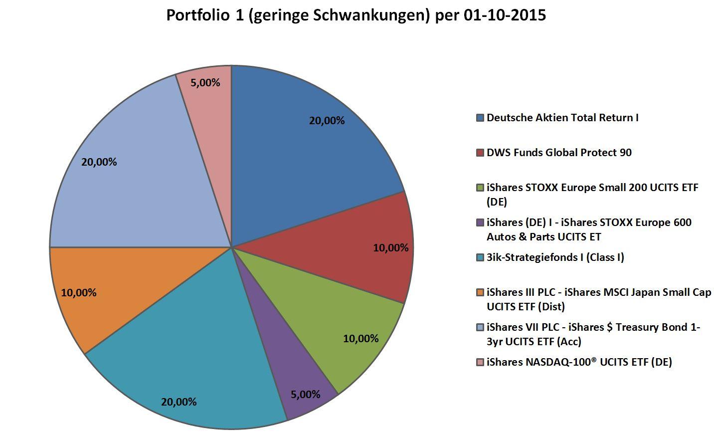 Private-Insuring-Portfolio 1 per 2015-10-01