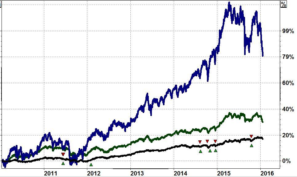 Vergleich drei Anlage-Vorschläge zur Veranschaulichung 2010 bis 2015