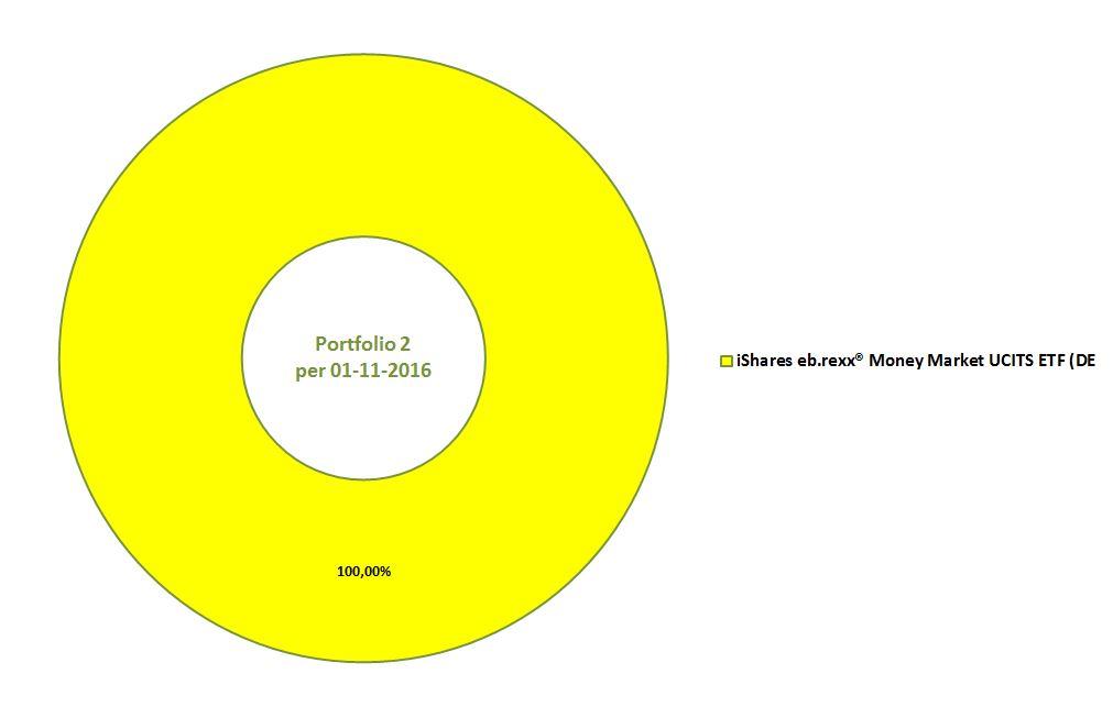 Musterportfolio 2 per 2016-11-01